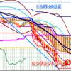 ドル円ロング、戻り高値で途転ショート方針