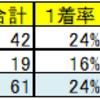 【2018.1.22】ギャンブル日記