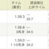 阪神11R「チャレンジカップ」的中!