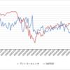 日経平均6/9 プットコールレシオの推移状況