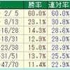 武蔵野S2018のデータ其の0 ( 特別編 )