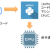 【Pythonインストール for Windows10 64bit版】環境変数PATHや実行コマンドも解説してみる