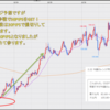 FX米ドル見通しチャート分析|環境認識、初心者へ2021年3月第1週