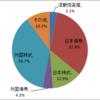 2021年年初の資産構成の確認と2021年の投資方針