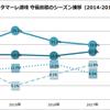 【ジェフ千葉】カマタマーレ讃岐戦プレビュー ~実は「同じ8年目」・北野監督が指揮したJ2の戦いをデータで振り返る~
