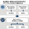 大学の経営母体が統合大学淘汰の時代へ名古屋大と岐阜大
