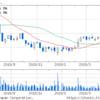 GMOインターネット(株) 東証4年半年ぶりの売買金額の低さで