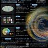 京都大学市民講座「物理と宇宙」第7回。受講。