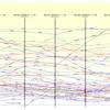 第11回東方Project人気投票のポイント率の推移グラフ