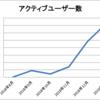 【ブログ運営報告】 6ヶ月目 初心者