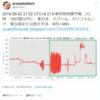 【悲報】『台湾地震預測研究所』さんの予測では予測では10日以内に東日本・ネパール・カリフォルニア・東台湾または南太平洋でM7+~M8+!8月25日7時頃からは関東を中心に『地鳴り』の投稿が続出!『首都直下地震』・『南海トラフ地震』なの?