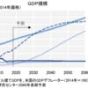 世界経済は成長し続けるのか? ~長期投資の大前提