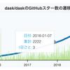 PythonでGitHub Starのトレンドを取得してBokehでプロットしはてなブログに埋め込む