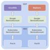 GKEのWorkloadIdentityを使用してモダンなアクセス制御を実現する