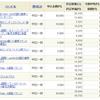 先月の投資信託購入一覧