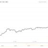 ビットコイン価格急騰!要因と懸念、楽しみ方は?