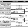 明日24日は全日本マスター選手権です。