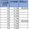 【トラリピ4・5すくみ検証結果】3月3週の結果は、2500pips耐えられる設定で、年利換算3.5%でした。2000pipsで5.2%。トレールは0%。
