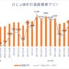 週間成績【第21週目】年初来比+6.82%(先週比+5.23%)