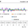 平成28年10月の情報通信業(サービス産業活動指数 ミニミニトピックス)
