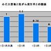 塩分摂取量が多い日本人がなぜ長寿?