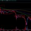 ビットコイン攻略 BTC、FX 逆三尊のメカニズムを移動平均線で考察する。