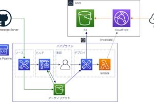 GitHub Enterprise Server と AWS Code Pipeline を連携させた コンテンツのデプロイ