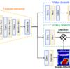 将棋AIの実験ノート:Mask-AttentionでAIの着目点を可視化する