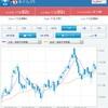 2018/11/2 ドル/円 日足うっちゃって上昇トレンド継続