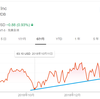 【アメリカ株投資・モメンタム】モンゴDB(MDB)を95ドルで「エイヤァ!!」と購入しました