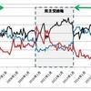 18年間の政党支持率の変化を考察した。最近の傾向と政権交代の前兆は?