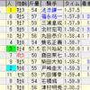 第54回新潟記念(GIII)