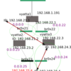 OSPFのエリア分割を試してみた