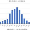東京17人 新型コロナ 感染確認 5週間前の感染者数は302人