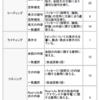 【英語学習】語彙力強化がカギ?英検準1級筆記対策について