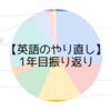 英語のやり直し1年目が終わったので振り替えり。学習時間、使用ツールなど。