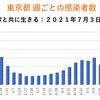 東京都 新型コロナ 518人感染確認 5週間前の感染者数は448人
