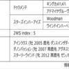 POG2020-2021ドラフト対策 No.234 ヴィトーリア
