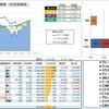 【運用成績】 17.43week (17/11/04) 年初来 +18.5%