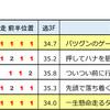 トップをひた走るコスモイグナーツ『クラシック3歳逃げ馬ランキング』 2018.01.13&14