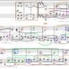ショパンピアノソナタ3番3楽章〜概略と提示部 分析