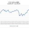 日本の名目GDPが過去最高を更新で株価も長期上昇トレンド入りか