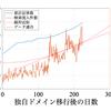 【MATLAB】当ブログの検索流入件数の傾向と予測