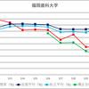 各大学別国家試験合格率推移2017年版(私立)(中部、西日本編)