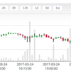 3月25日14時30分、ビットコインに大きな下げの兆候?9万円台に踏み入れの予兆