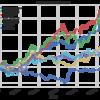 インデックス投資信託の資産クラス比較(今は外国REITが安いです。)