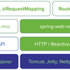 Spring WebFlux の概要を理解する