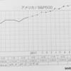 【積立2か月目】i free S&P500 投資手帳で指数のチャートを確認