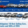フィリピンの新車販売事情 お金より命でしょ