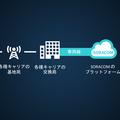 SORACOM のサービスを SORACOM SIM と SIM フリースマホ、PC だけで体験してみる